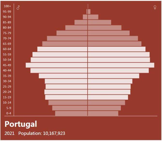 Portugal Population Pyramid