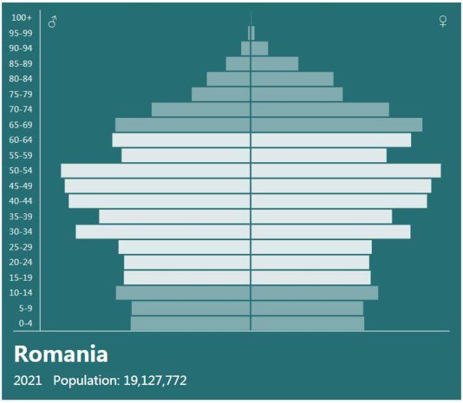 Romania Population Pyramid