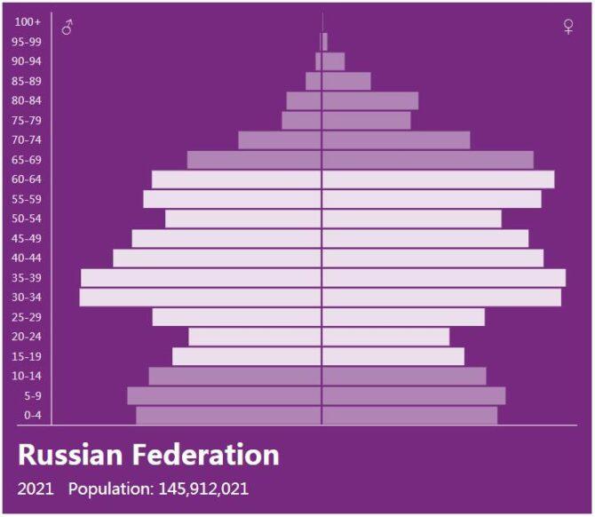 Russia Population Pyramid
