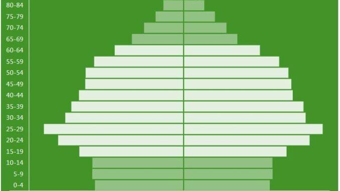 Saint Lucia Population Pyramid