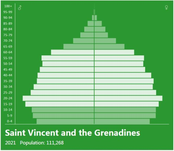 Saint Vincent and the Grenadines Population Pyramid