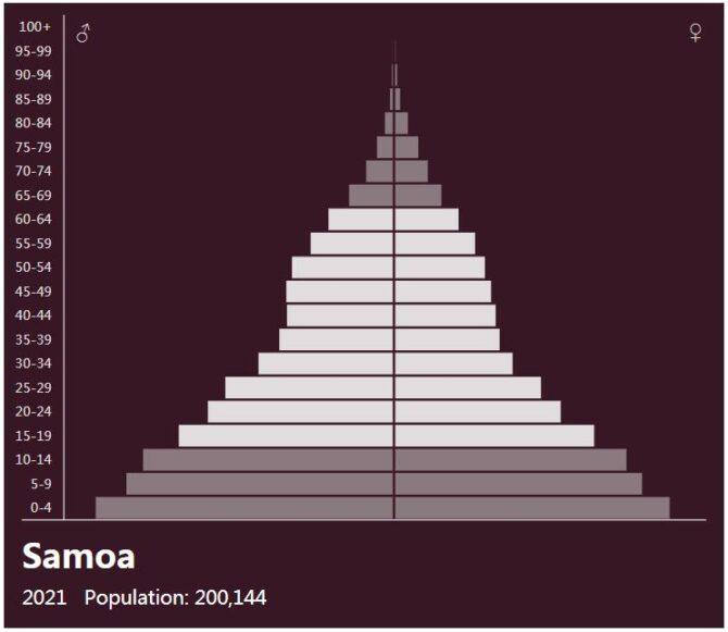 Samoa Population Pyramid