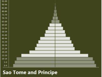 Sao Tome and Principe Population Pyramid