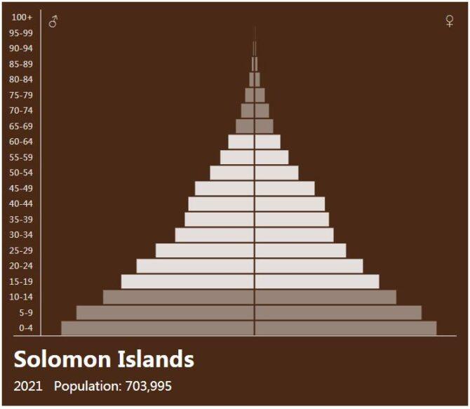 Solomon Islands Population Pyramid