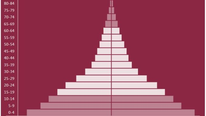 Somalia Population Pyramid