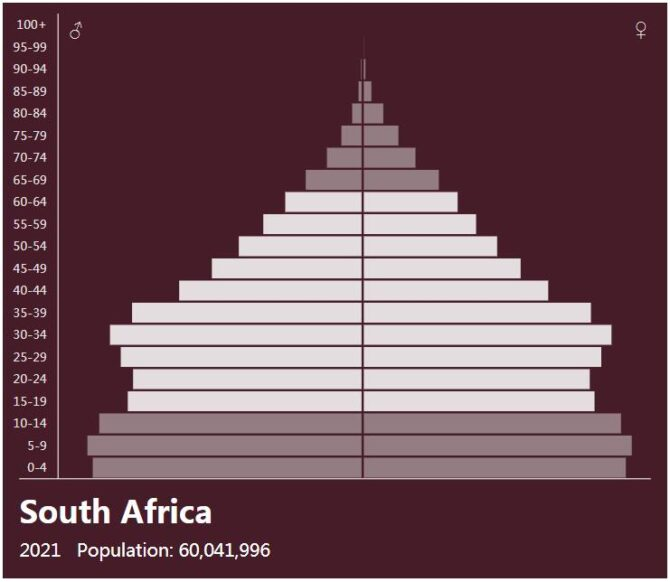 South Africa Population Pyramid