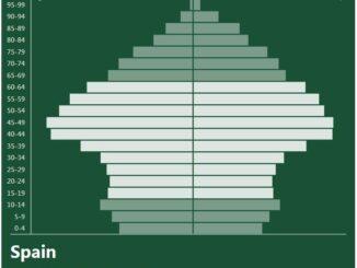 Spain Population Pyramid