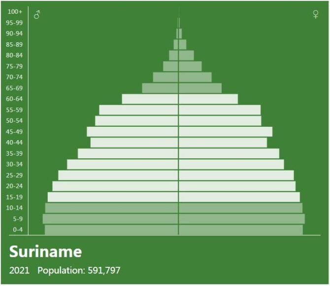 Suriname Population Pyramid