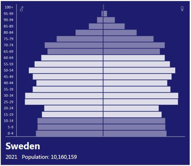 Sweden Population Pyramid