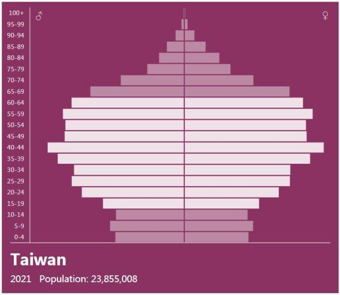 Taiwan Population Pyramid