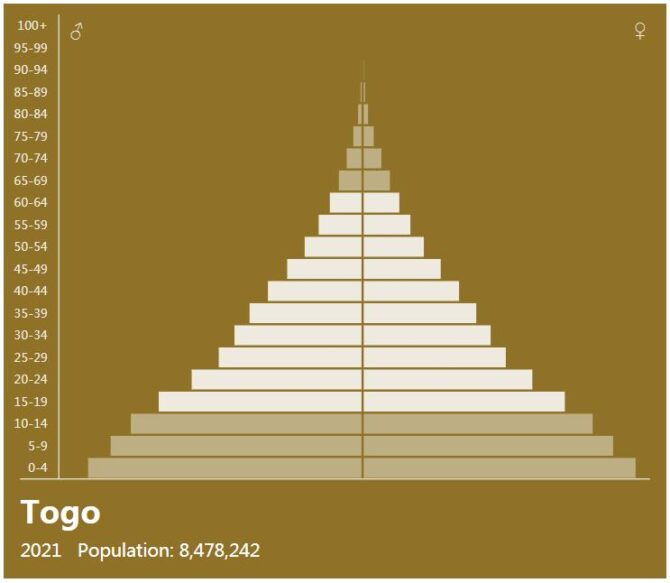 Togo Population Pyramid