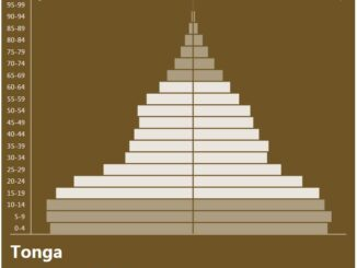 Tonga Population Pyramid