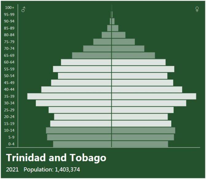 Trinidad and Tobago Population Pyramid