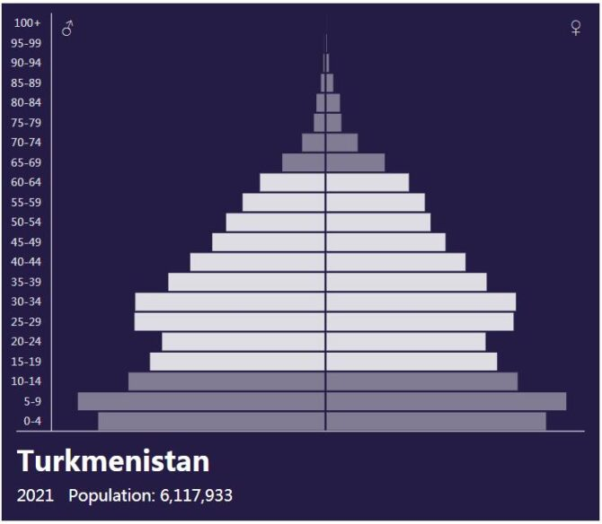 Turkmenistan Population Pyramid