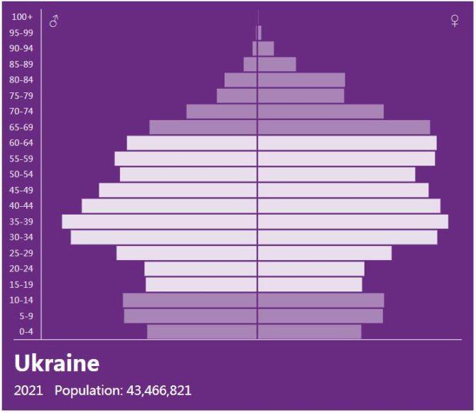 Ukraine Population Pyramid
