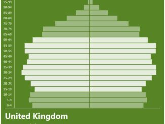 United Kingdom Population Pyramid