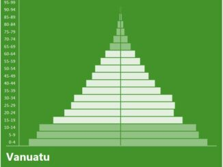 Vanuatu Population Pyramid