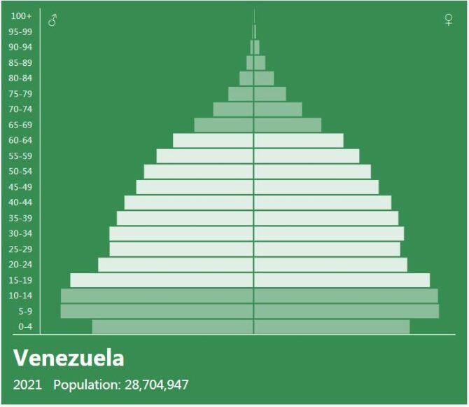 Venezuela Population Pyramid
