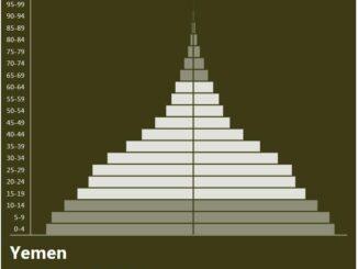 Yemen Population Pyramid